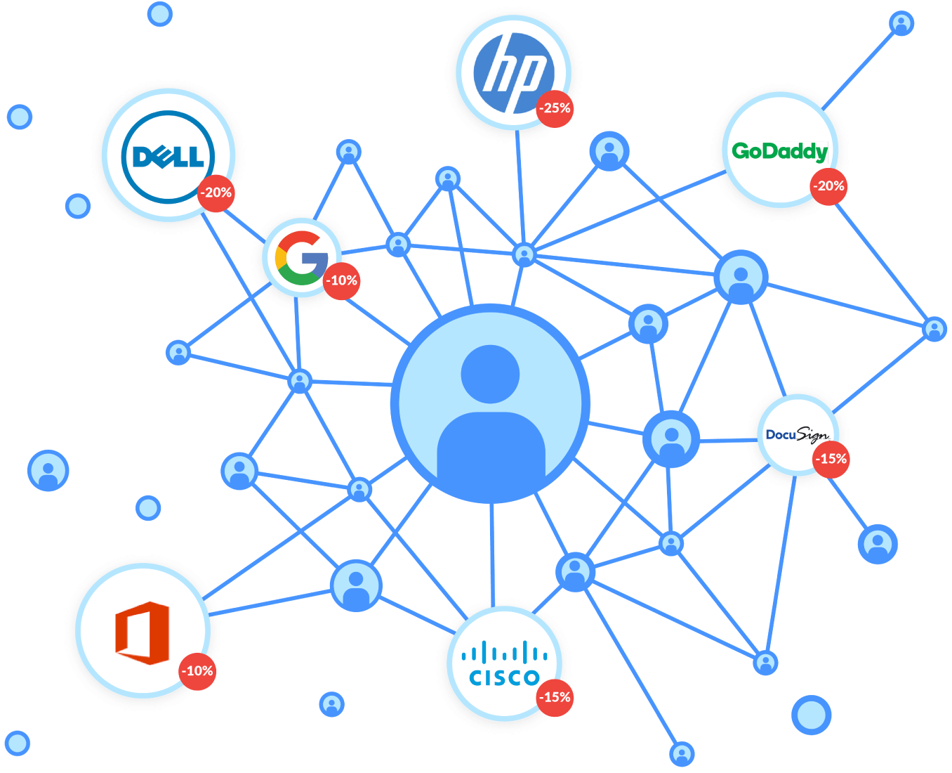 Save Big with the Genuity IT Marketplace, including GoDaddy, Google Apps, Cisco, Docusign, HP, Office 365, and Dell.